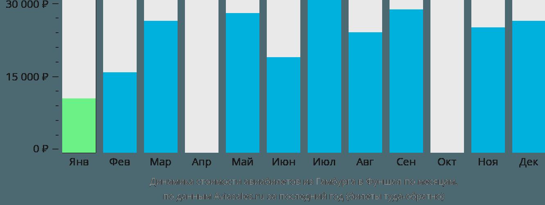 Динамика стоимости авиабилетов из Гамбурга в Фуншал по месяцам
