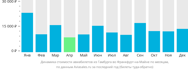 Динамика стоимости авиабилетов из Гамбурга во Франкфурт-на-Майне по месяцам