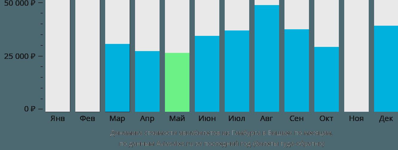 Динамика стоимости авиабилетов из Гамбурга в Бишкек по месяцам