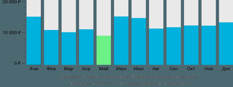 Динамика стоимости авиабилетов из Гамбурга во Францию по месяцам