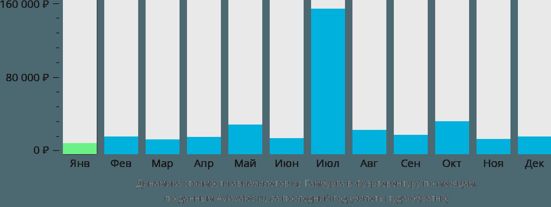 Динамика стоимости авиабилетов из Гамбурга в Фуэртевентуру по месяцам
