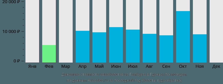 Динамика стоимости авиабилетов из Гамбурга в Гданьск по месяцам