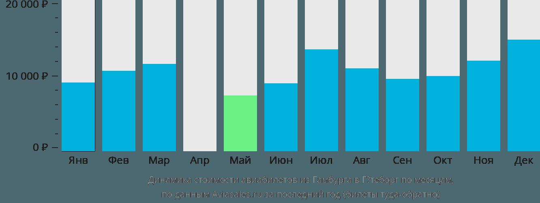 Динамика стоимости авиабилетов из Гамбурга в Гётеборг по месяцам