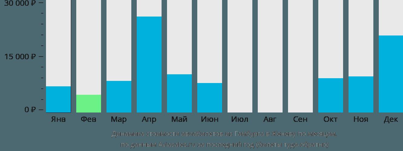 Динамика стоимости авиабилетов из Гамбурга в Женеву по месяцам