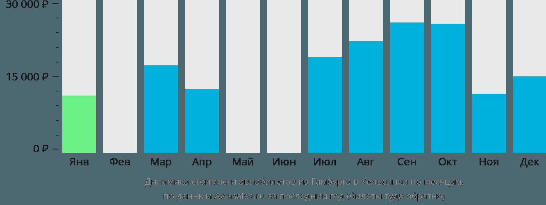 Динамика стоимости авиабилетов из Гамбурга в Хельсинки по месяцам