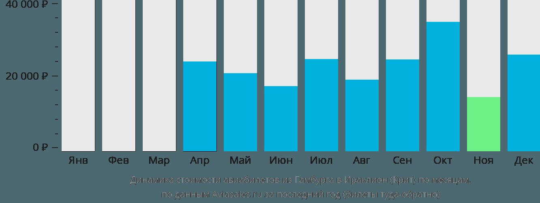 Динамика стоимости авиабилетов из Гамбурга в Ираклион (Крит) по месяцам