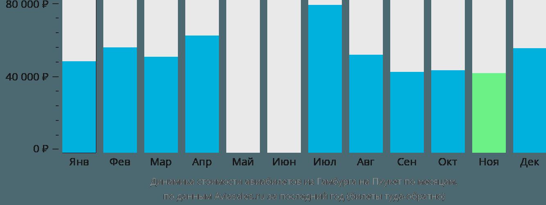 Динамика стоимости авиабилетов из Гамбурга на Пхукет по месяцам
