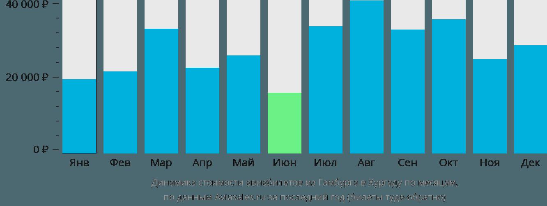 Динамика стоимости авиабилетов из Гамбурга в Хургаду по месяцам