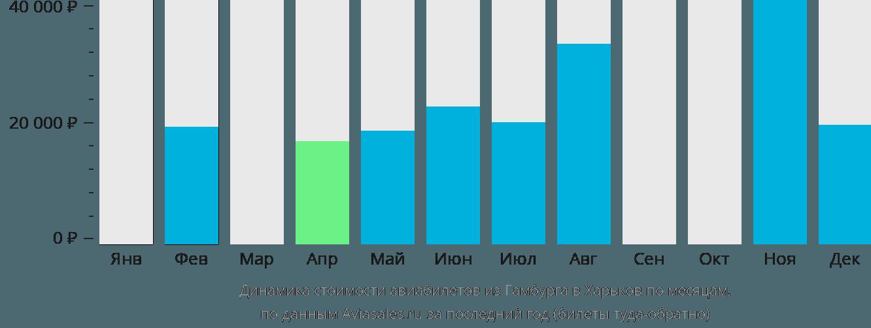 Динамика стоимости авиабилетов из Гамбурга в Харьков по месяцам