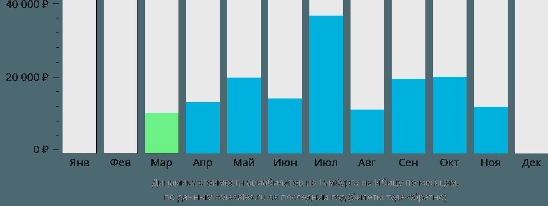 Динамика стоимости авиабилетов из Гамбурга на Ибицу по месяцам