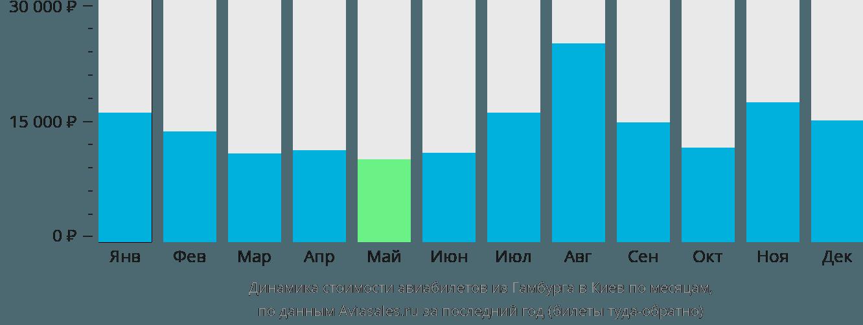 Динамика стоимости авиабилетов из Гамбурга в Киев по месяцам
