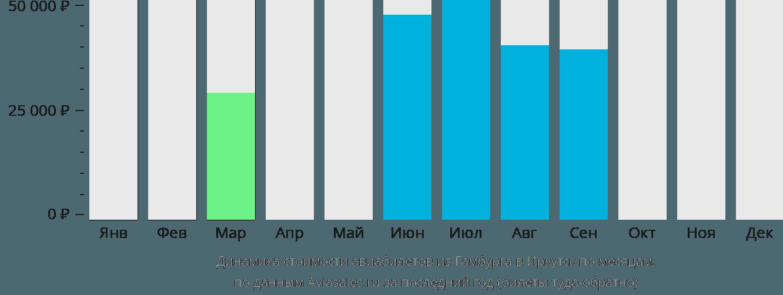Динамика стоимости авиабилетов из Гамбурга в Иркутск по месяцам