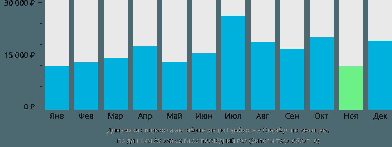 Динамика стоимости авиабилетов из Гамбурга в Стамбул по месяцам