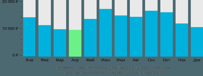 Динамика стоимости авиабилетов из Гамбурга в Италию по месяцам