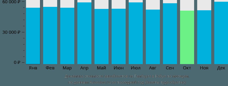 Динамика стоимости авиабилетов из Гамбурга в Кабул по месяцам