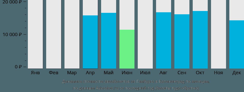 Динамика стоимости авиабилетов из Гамбурга в Калининград по месяцам