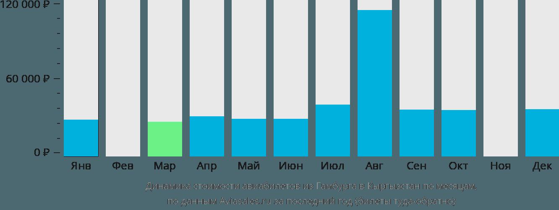 Динамика стоимости авиабилетов из Гамбурга в Кыргызстан по месяцам