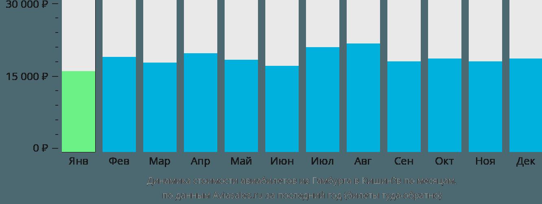 Динамика стоимости авиабилетов из Гамбурга в Кишинёв по месяцам
