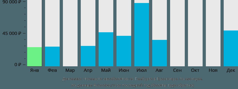 Динамика стоимости авиабилетов из Гамбурга в Красноярск по месяцам
