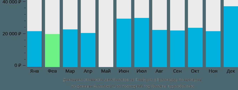 Динамика стоимости авиабилетов из Гамбурга в Краснодар по месяцам