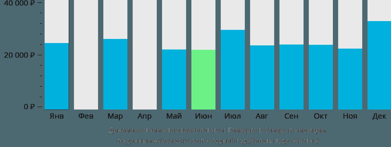 Динамика стоимости авиабилетов из Гамбурга в Самару по месяцам