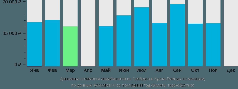Динамика стоимости авиабилетов из Гамбурга в Куала-Лумпур по месяцам