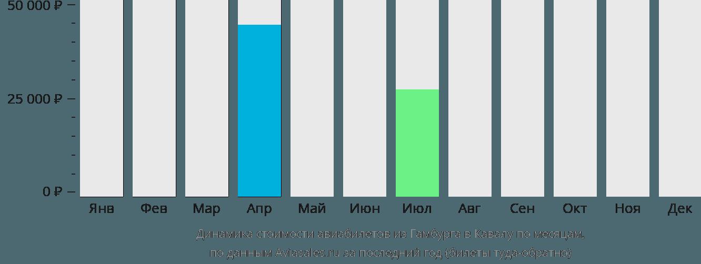 Динамика стоимости авиабилетов из Гамбурга в Кавалу по месяцам