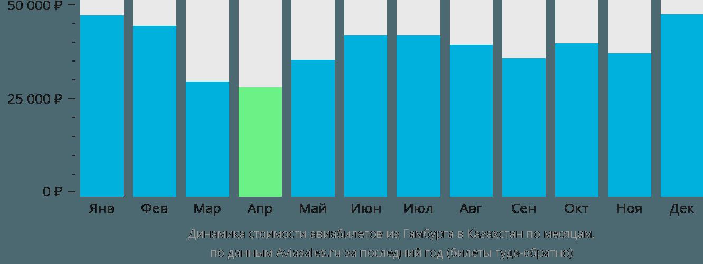 Динамика стоимости авиабилетов из Гамбурга в Казахстан по месяцам