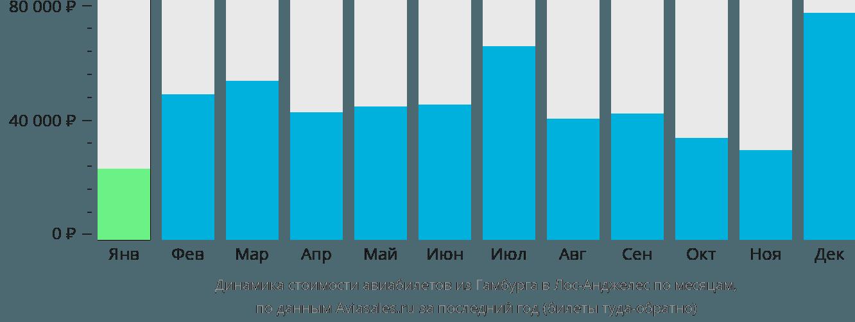Динамика стоимости авиабилетов из Гамбурга в Лос-Анджелес по месяцам