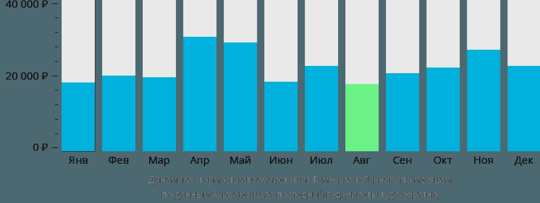 Динамика стоимости авиабилетов из Гамбурга в Ларнаку по месяцам