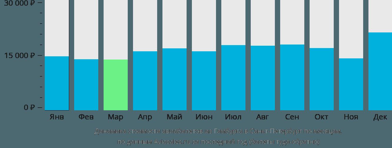 Динамика стоимости авиабилетов из Гамбурга в Санкт-Петербург по месяцам