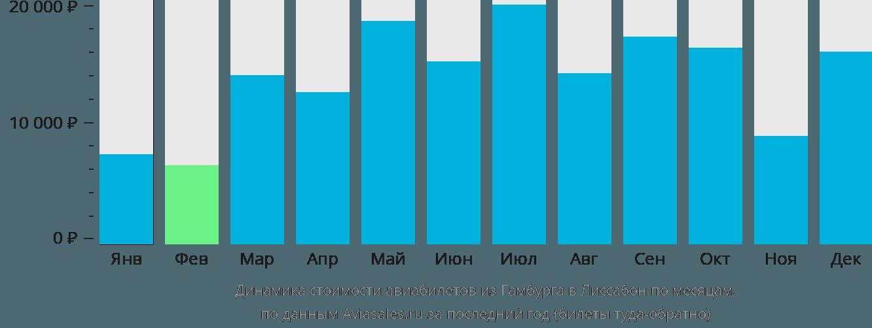 Динамика стоимости авиабилетов из Гамбурга в Лиссабон по месяцам