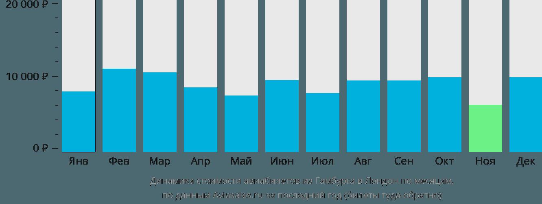 Динамика стоимости авиабилетов из Гамбурга в Лондон по месяцам
