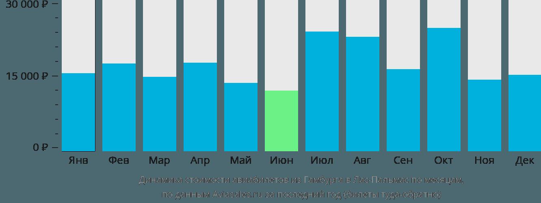 Динамика стоимости авиабилетов из Гамбурга в Лас-Пальмас по месяцам