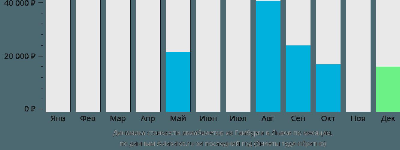 Динамика стоимости авиабилетов из Гамбурга в Львов по месяцам