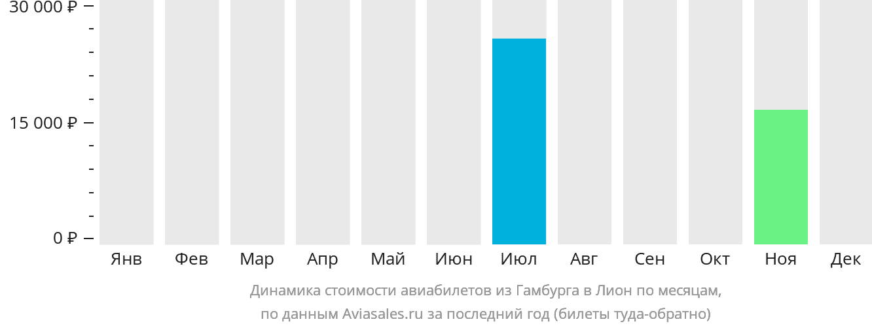 Динамика стоимости авиабилетов из Гамбурга в Лион по месяцам