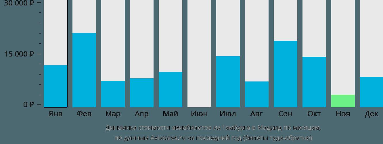 Динамика стоимости авиабилетов из Гамбурга в Мадрид по месяцам