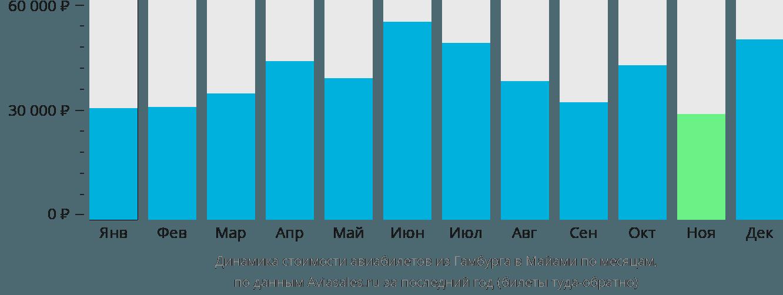 Динамика стоимости авиабилетов из Гамбурга в Майами по месяцам