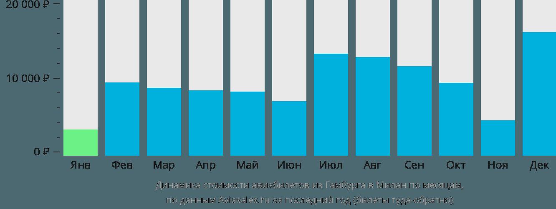 Динамика стоимости авиабилетов из Гамбурга в Милан по месяцам