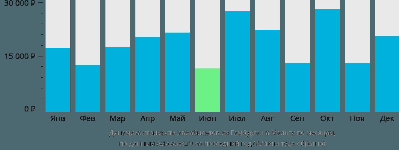 Динамика стоимости авиабилетов из Гамбурга на Мальту по месяцам