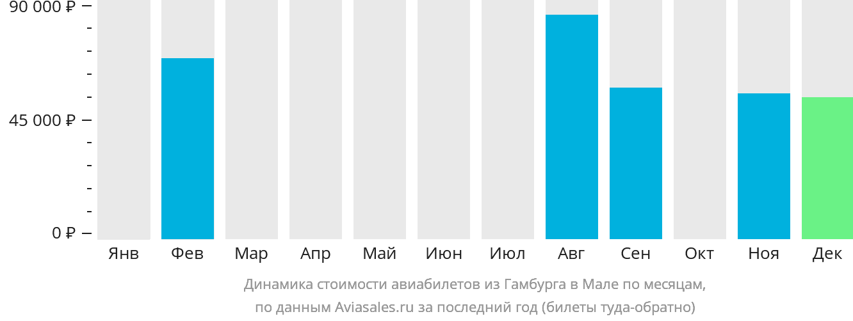 Динамика стоимости авиабилетов из Гамбурга в Мале по месяцам