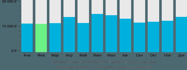 Динамика стоимости авиабилетов из Гамбурга в Москву по месяцам