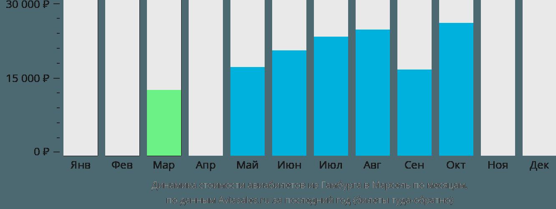 Динамика стоимости авиабилетов из Гамбурга в Марсель по месяцам