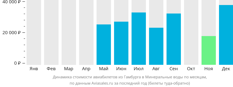 Динамика стоимости авиабилетов из Гамбурга в Минеральные Воды по месяцам