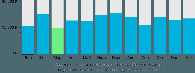 Динамика стоимости авиабилетов из Гамбурга в Минск по месяцам