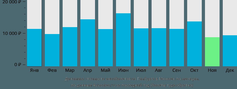 Динамика стоимости авиабилетов из Гамбурга в Мюнхен по месяцам