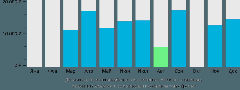 Динамика стоимости авиабилетов из Гамбурга в Неаполь по месяцам