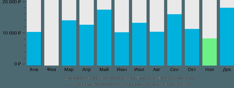 Динамика стоимости авиабилетов из Гамбурга в Ниццу по месяцам