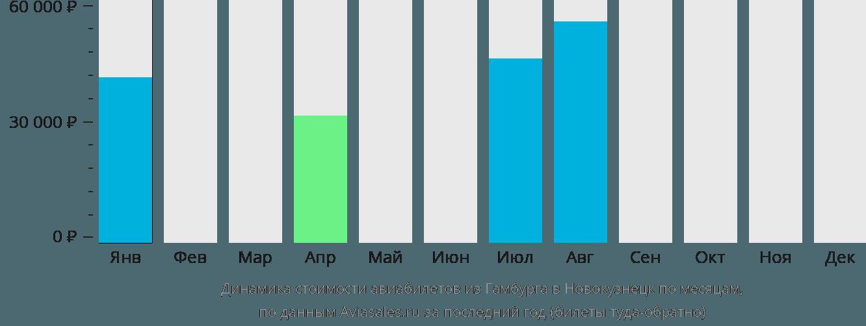 Динамика стоимости авиабилетов из Гамбурга в Новокузнецк по месяцам