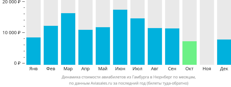 Динамика стоимости авиабилетов из Гамбурга в Нюрнберг по месяцам